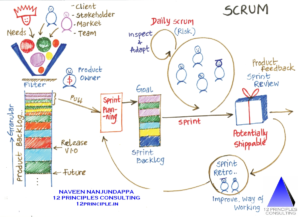 Become Certified Scrum Master
