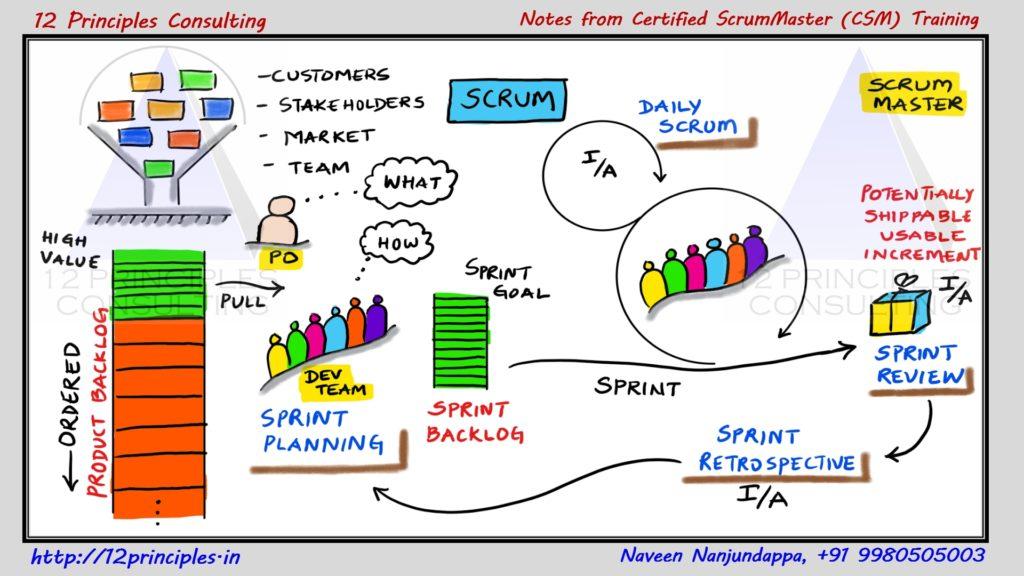 Agile and Scrum Foundation