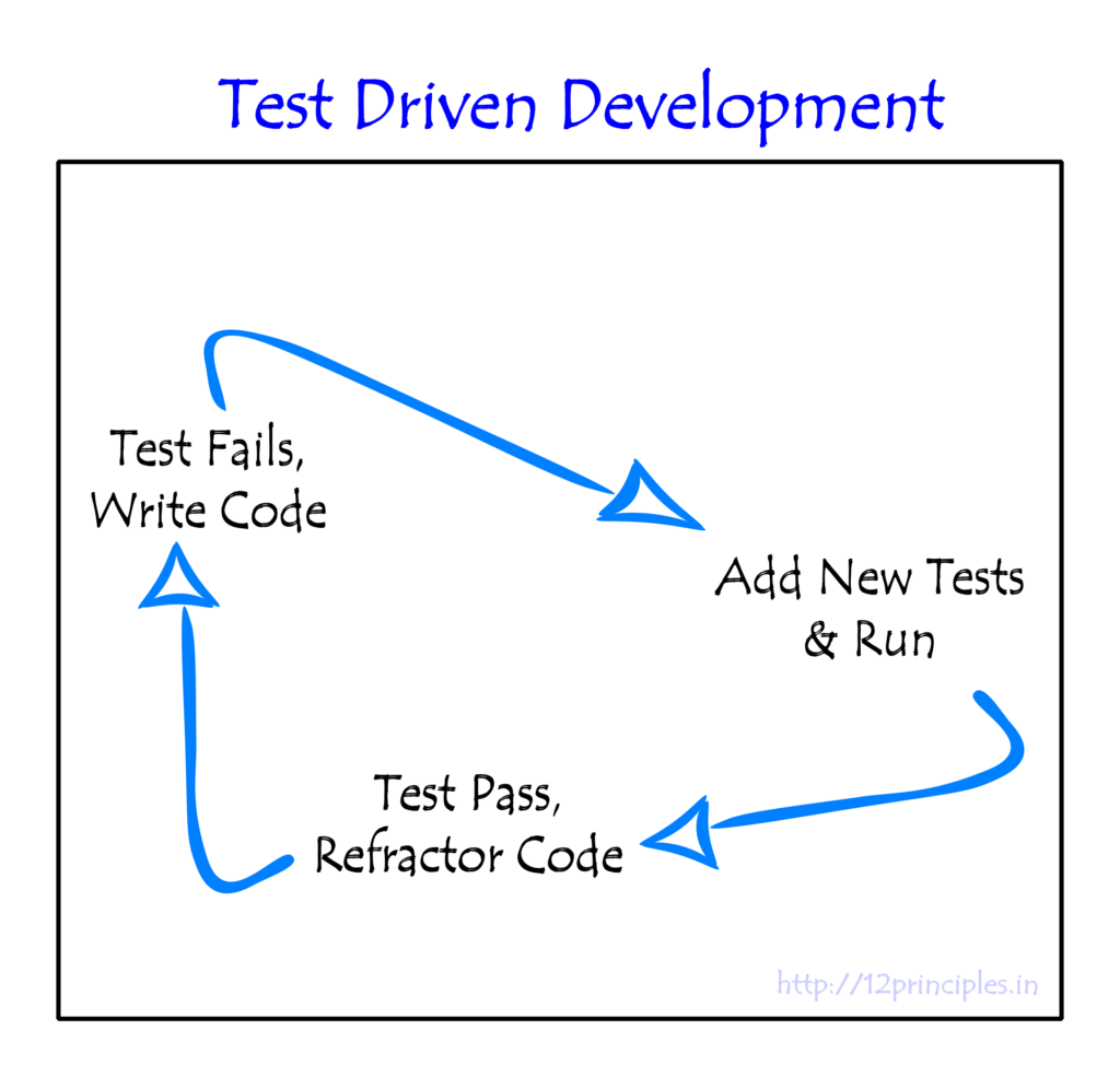 Test Driven Development - Engineering Practices