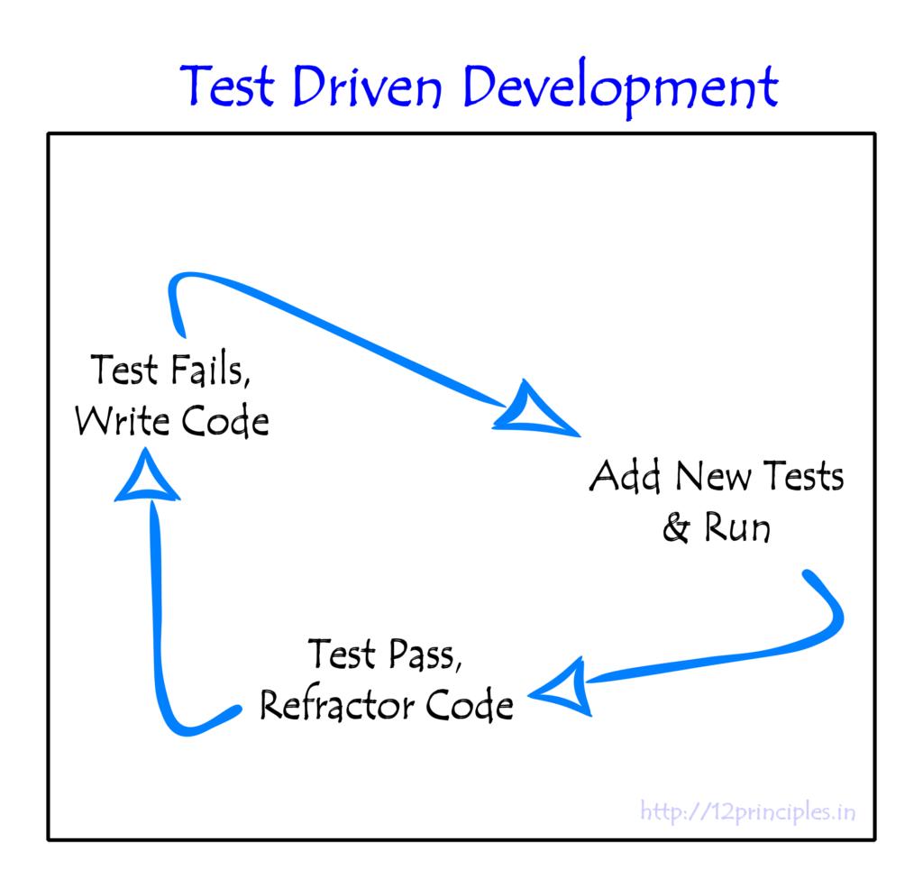 Test Driven Development - Engineering Practices