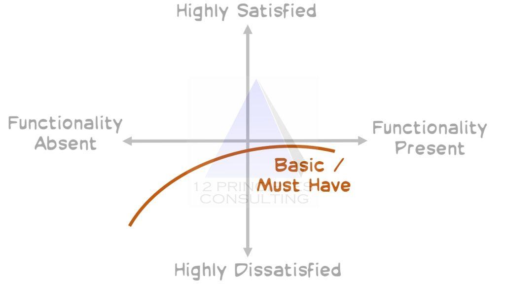 Kano Model Product Backlog Prioritization