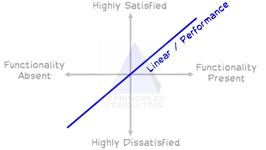 Kano Model Product Backlog Prioritization Linear