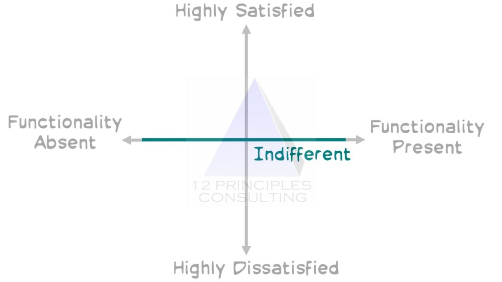 Product Backlog Prioritization Kano Model Indifferent