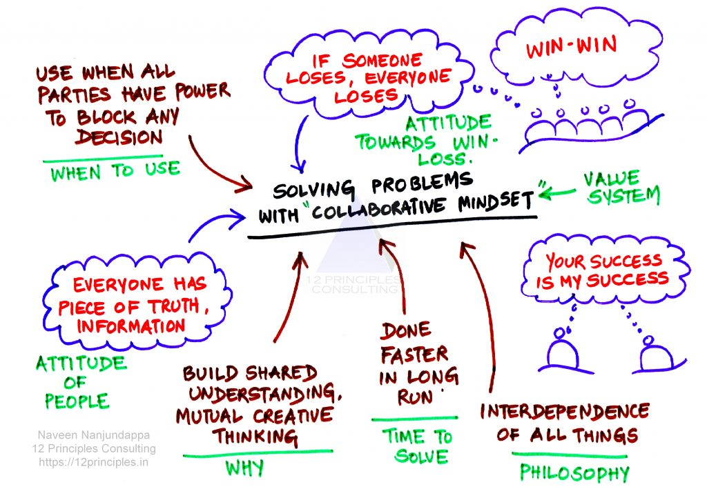 Collaborative Problem Solving - Logo